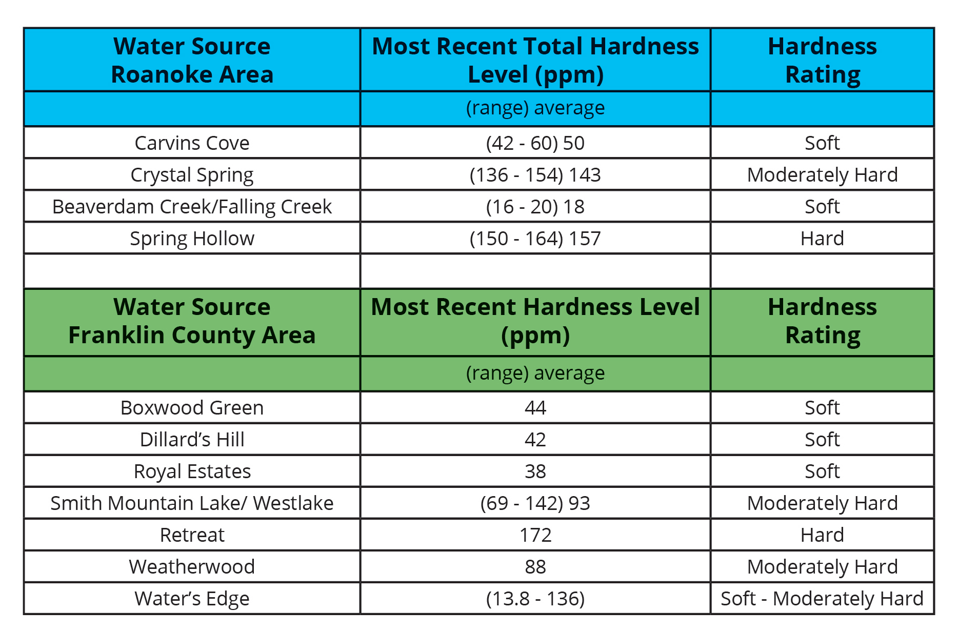 Hardness Chart by source